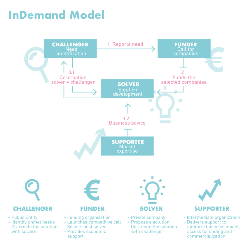An Infography of the inDemand model