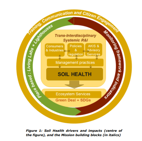 Structure of the Horizon Europe mission on healthy soil