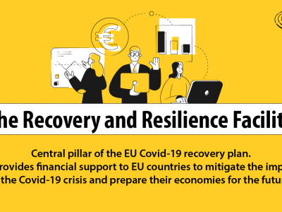 European Parliament approves €672.5 billion Recovery and Resilience Facility
